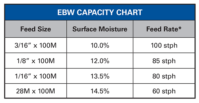 Vertical Screen Scroll chart EBW