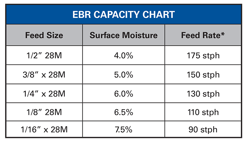 Vertical Screen Scroll EBR Chart
