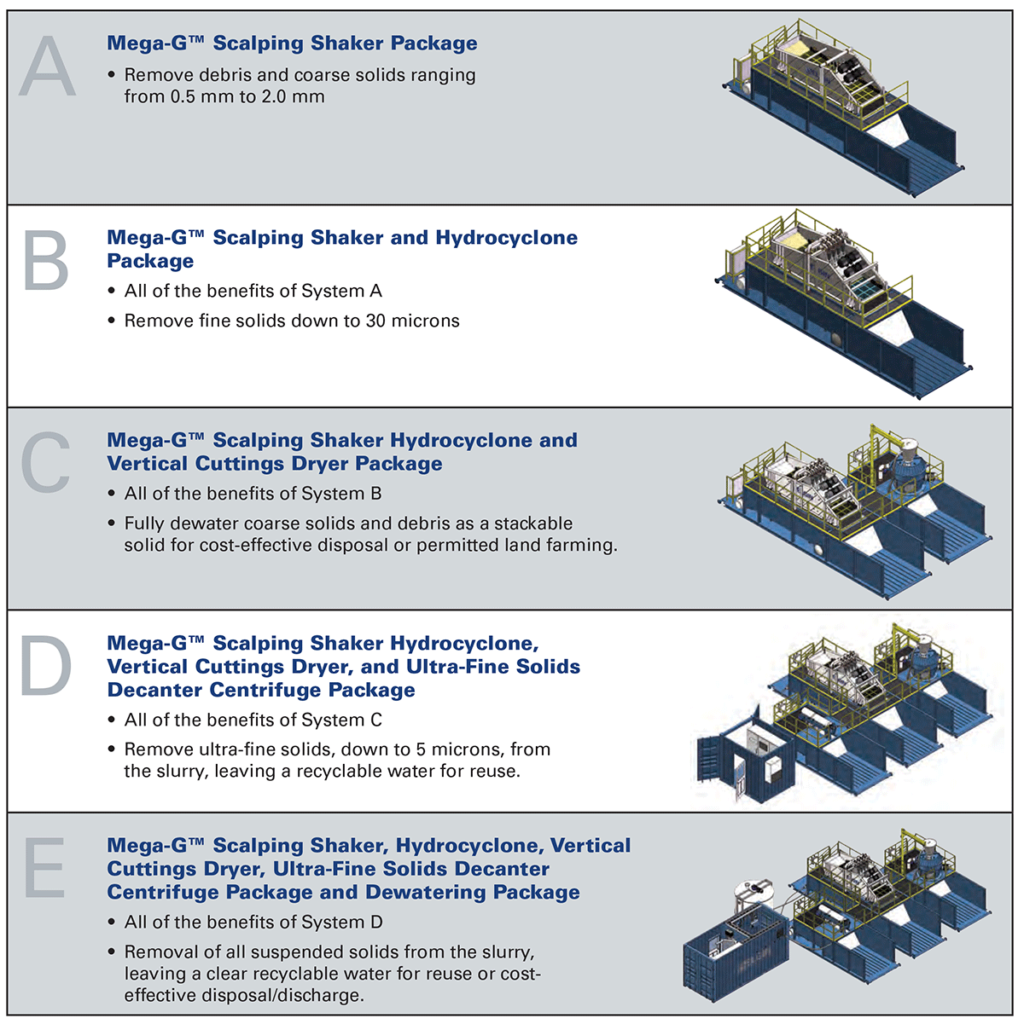 Hydrovac Treatment Packages